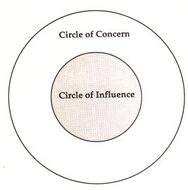Energy and Effort in your Circle of Concern Keeps your Influence Smaller